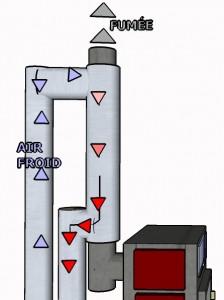 Schéma de l'échangeur fumée/air